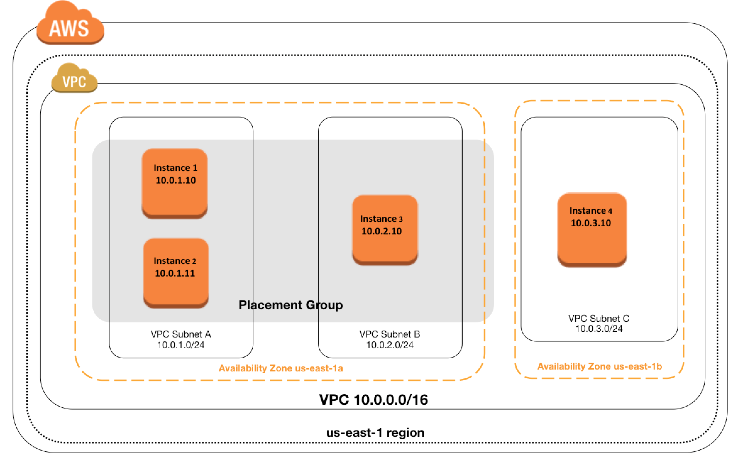 AWS EC2 Placement Group