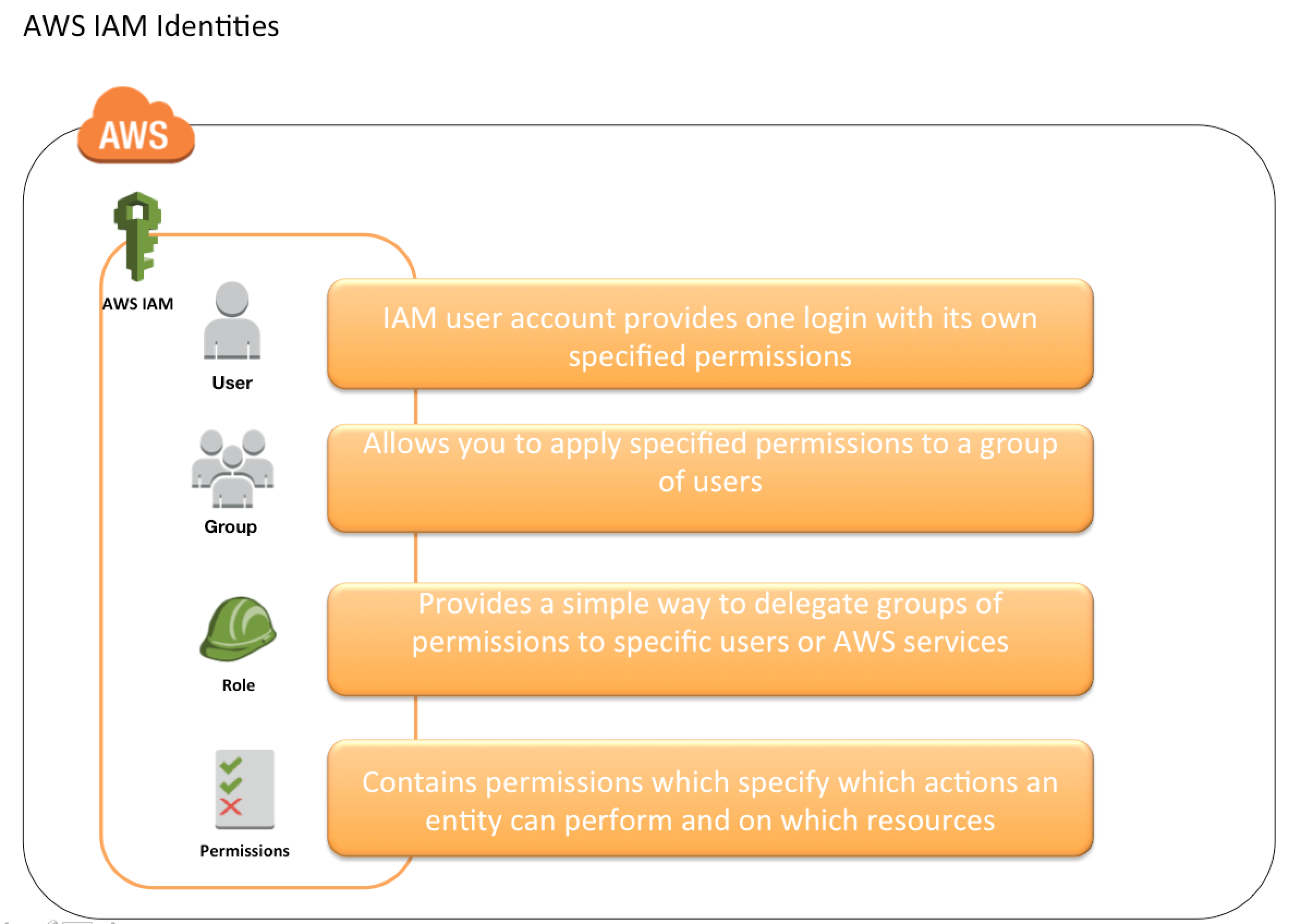 AWS Identity Access Management – IAM – Certification