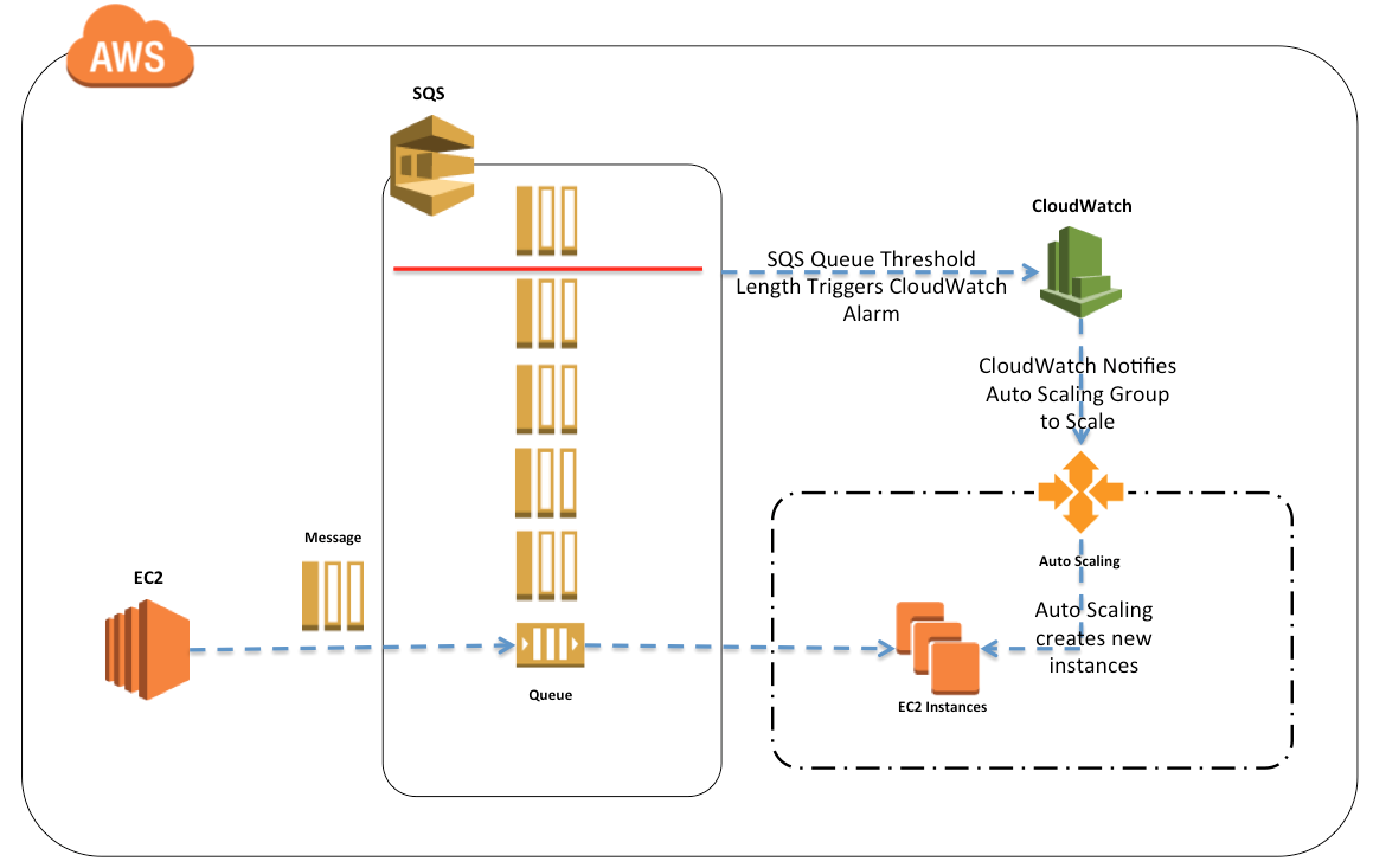 AWS Simple Queue Service – SQS – Certification | Jayendra's Blog