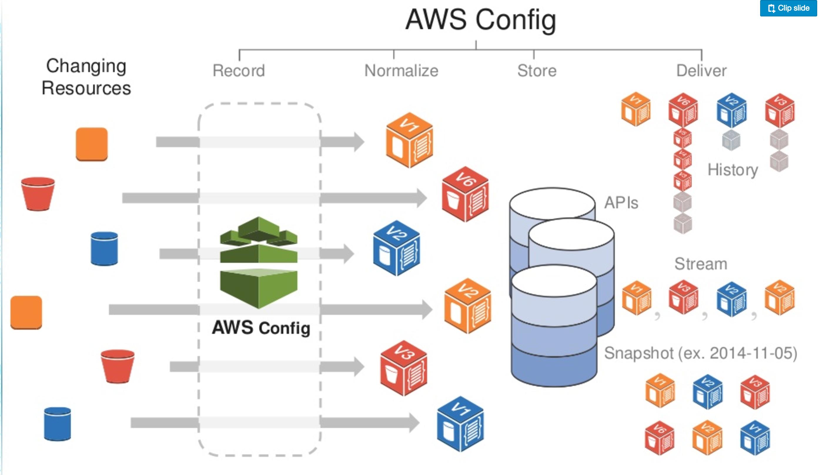 AWS Config – Certification | Jayendra's Blog