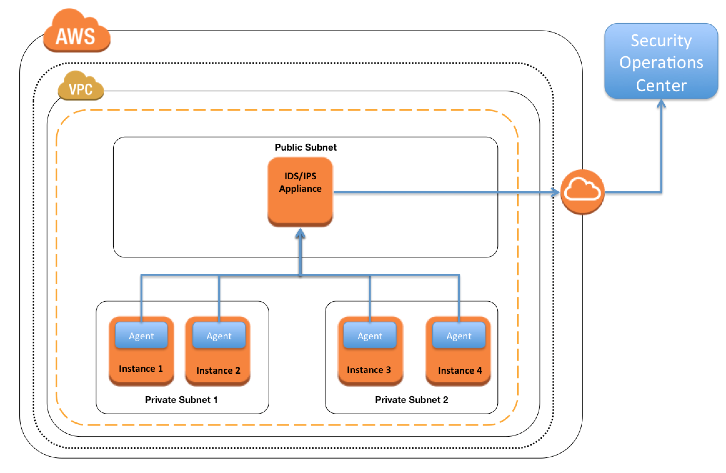 AWS IDS IPS Solution 1