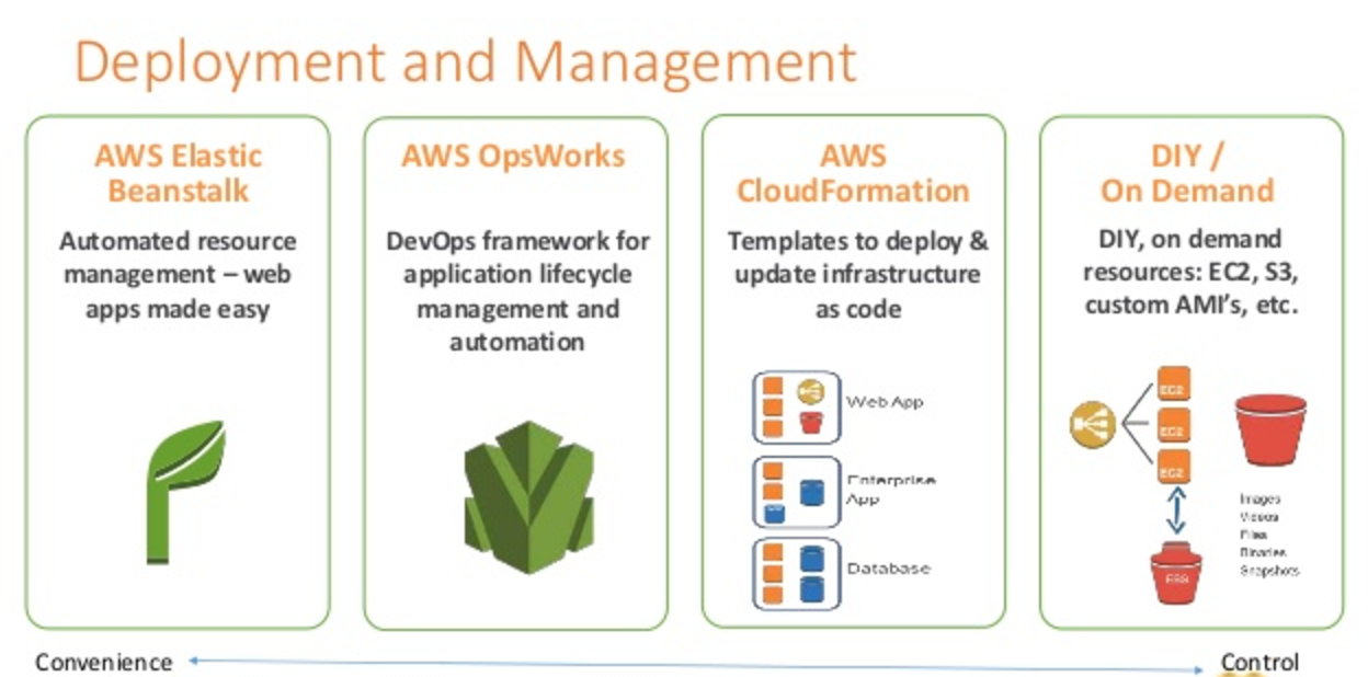 Deployment and Management - Elastic Beanstalk vs OpsWorks vs CloudFormation