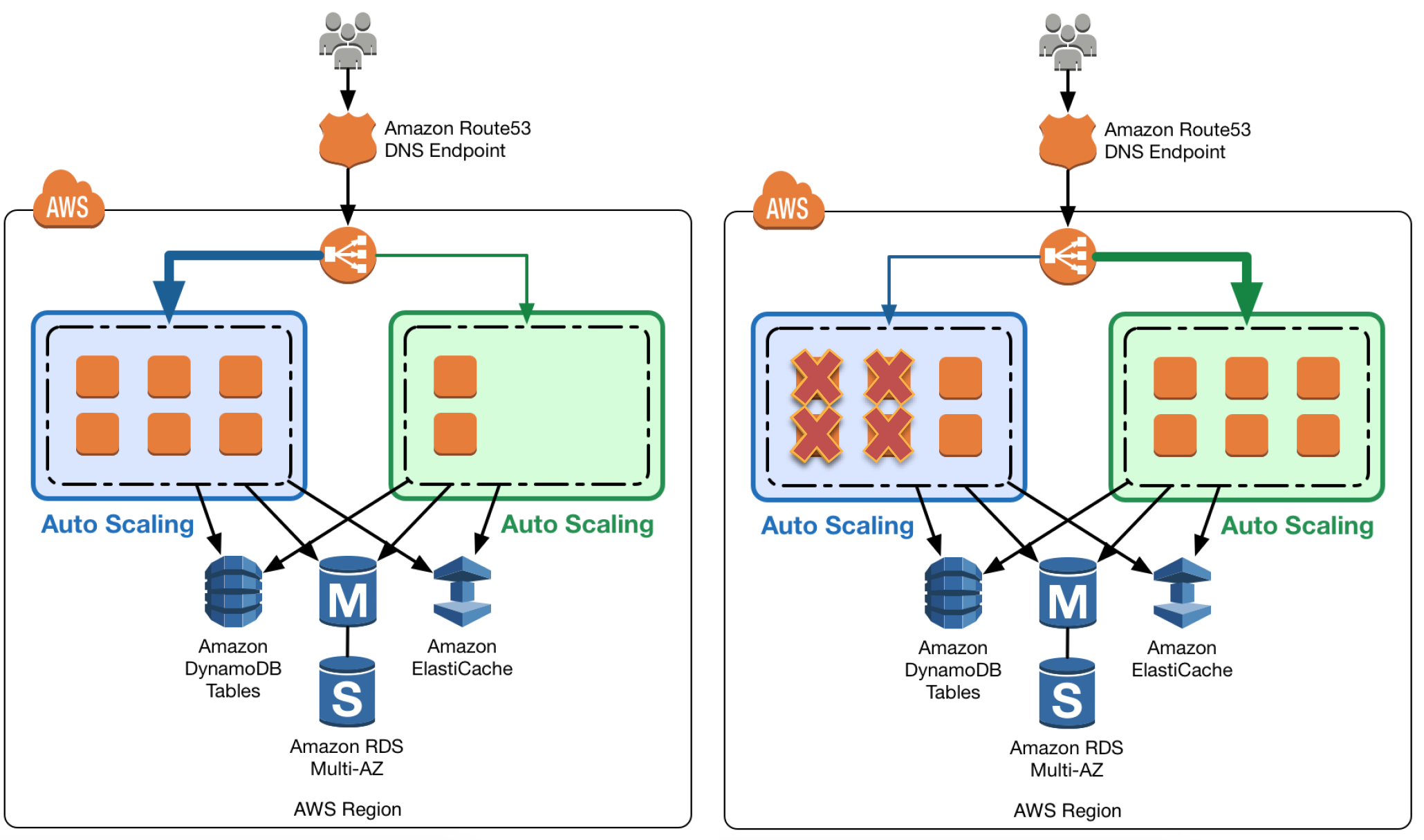 AWS Blue Green Deployment - Auto Scaling Group
