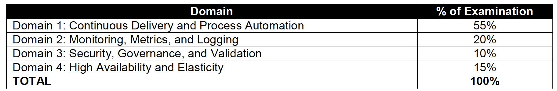 AWS Certified DevOps - Professional Exam Breakup
