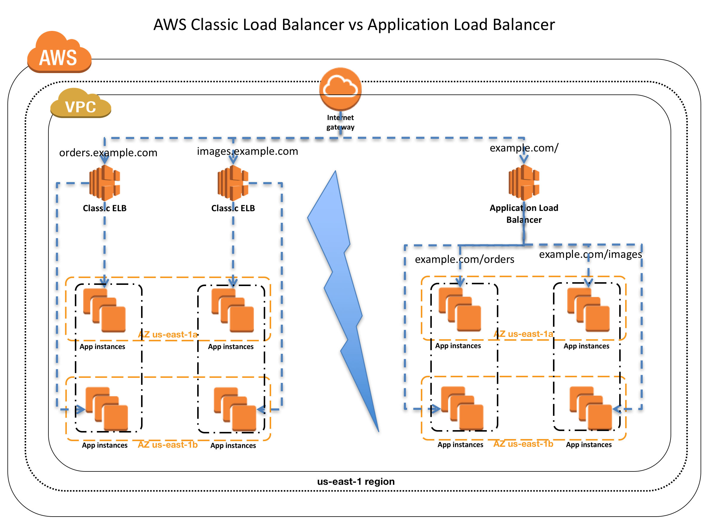 AWS ELB Classic Load Balancer vs Application Load Balancer