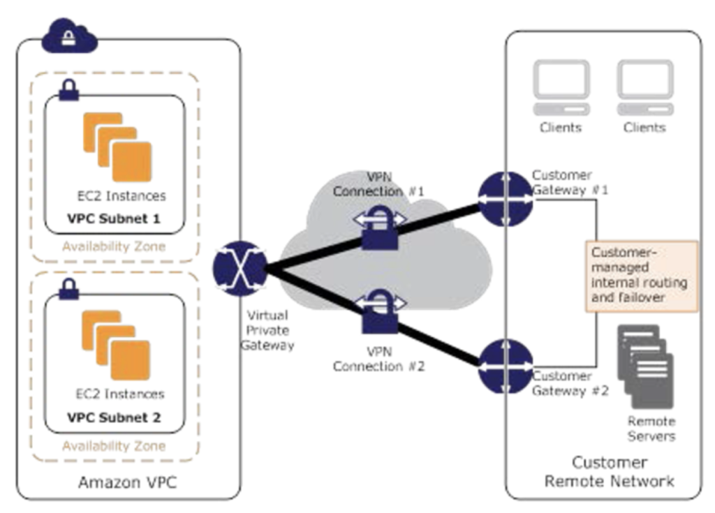 AWS Network Connectivity Options | Jayendra's Blog